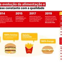 McDonald's anuncia a remoção de corantes e aromatizantes artificiais de ingredientes